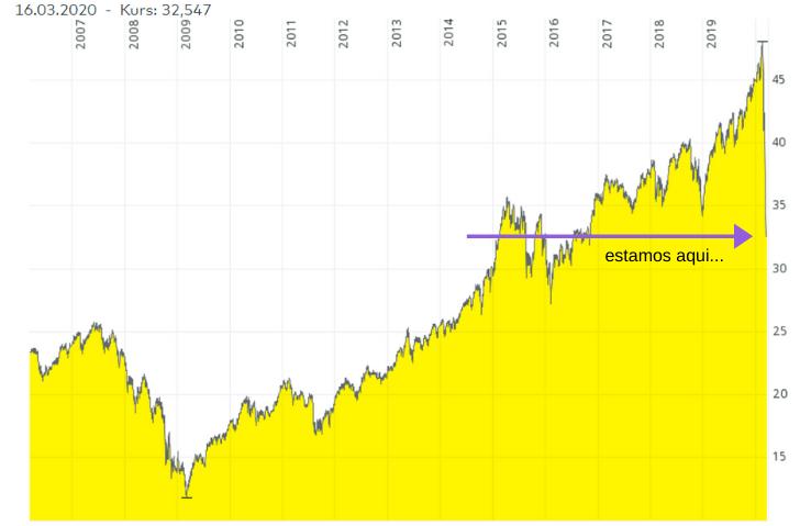 tus inversiones- MSCI World chart 10yrs_03.2020